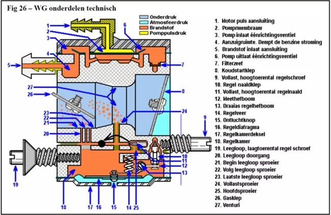 схема карбюратора бензопилы хускварна 365