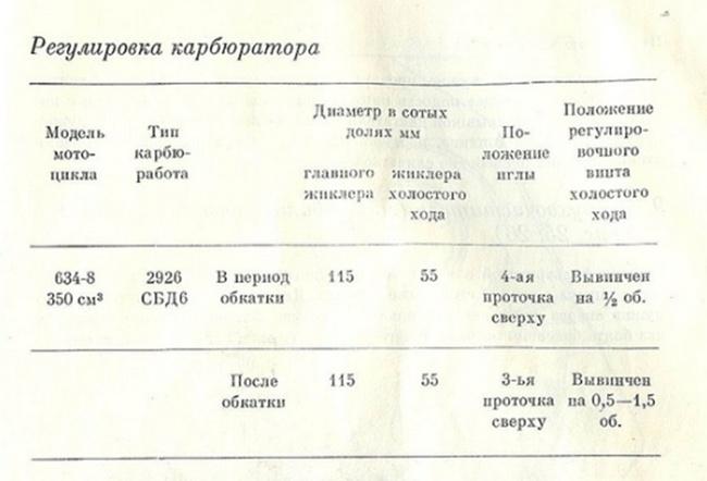 таблица регулировки карбюратора